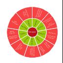 Stakeholder diagram, stakeholder diagram, circular diagram,