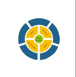 Target market scope diagram, target market scope, market scope,