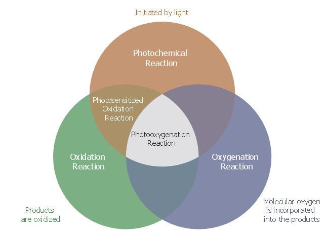 Photooxygenation Venn Diagram Types Of Venn Diagrams