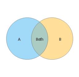 2-set Venn diagram, Venn diagram,