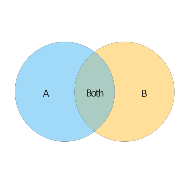 2-set Venn diagram, Venn diagram,