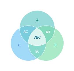 3-set Venn diagram,
