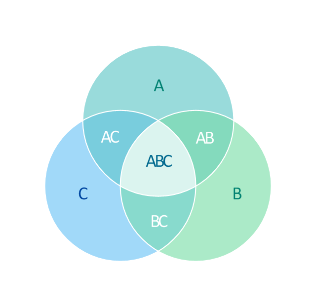 3-set Venn diagram,