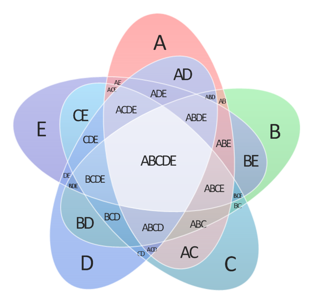 Venn diagrams venn diagram 5 set venn diagram for Venn diagram 5 circles template