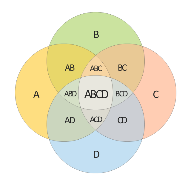 4-set Venn diagram,