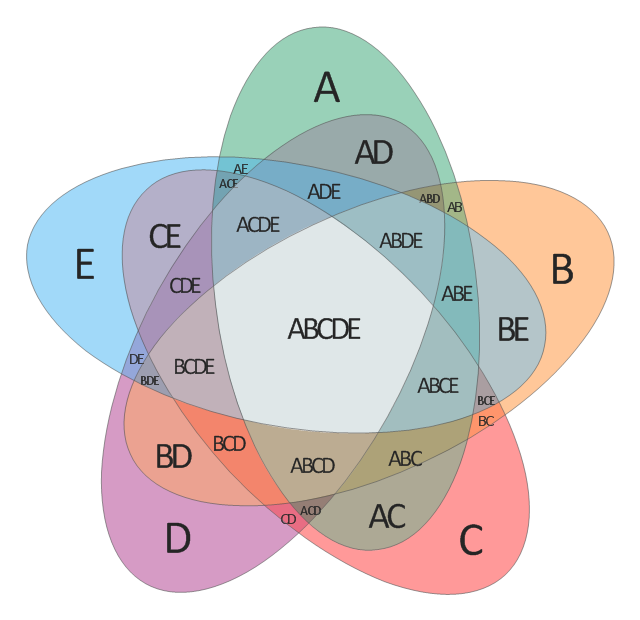 5-set Venn diagram,