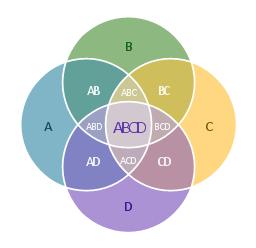 4-set Venn diagram,