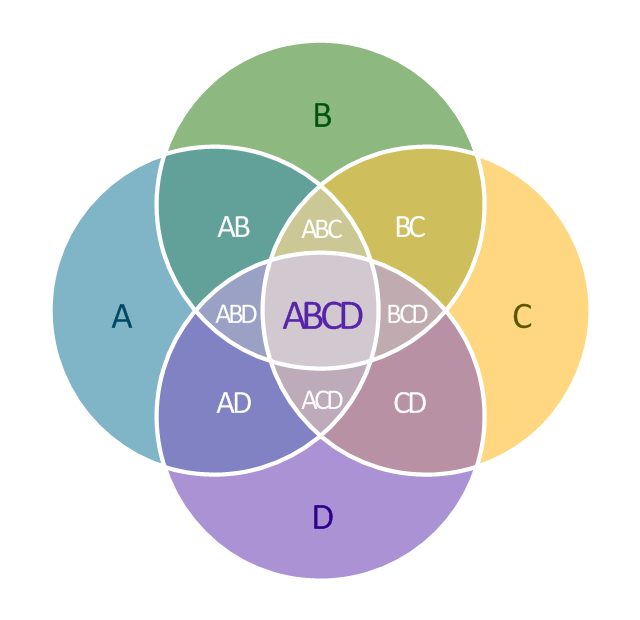 Venn Diagram Visio Stencil: Venn diagrams - Vector stencils library | 2-Set Venn diagram ,Chart