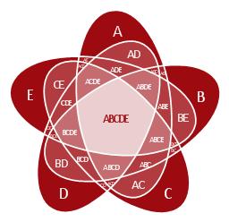 5-set Venn diagram,
