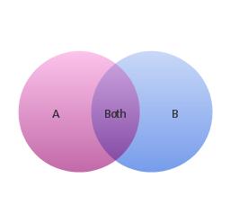 2-set Venn diagram,
