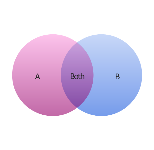 2-set Venn diagram,
