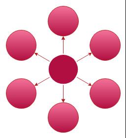 Circle-Spoke Diagram 7,