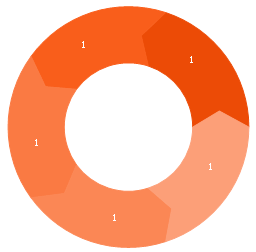 Arrows donut chart - 5 slices, arrows donut chart,