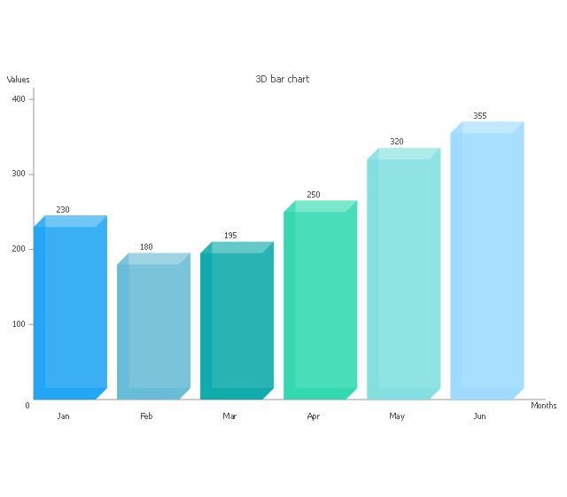 3D bar chart, bar chart,
