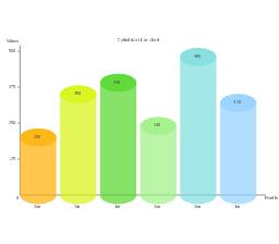 Cylindrical bar chart, cylindrical bar chart,