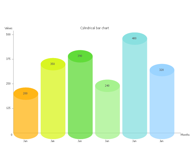 Cylindrical bar chart, cylindrical bar chart,