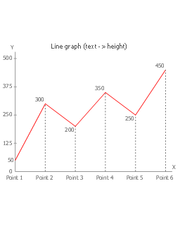 Line graph (text -> height), line graph,