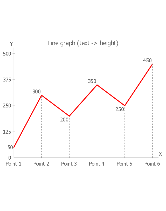 How to Draw a Line Graph | Line Graphs | Line Graph | Line Graph Of