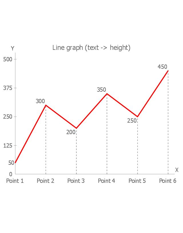 Line graph (text -> height), line graph,