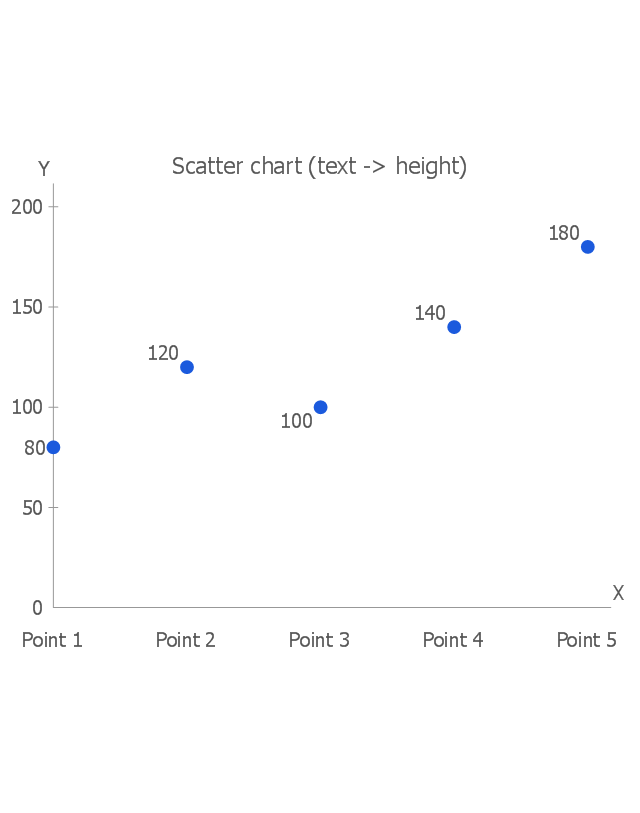 Scatter chart (text -> height), scatter chart,