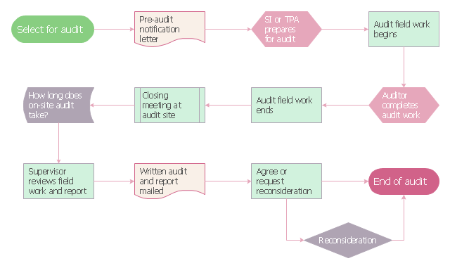 Audit flowchart, terminator, tagged process, tagged document, subroutine, predefined process, stored data, data storage, decision, data transmission,