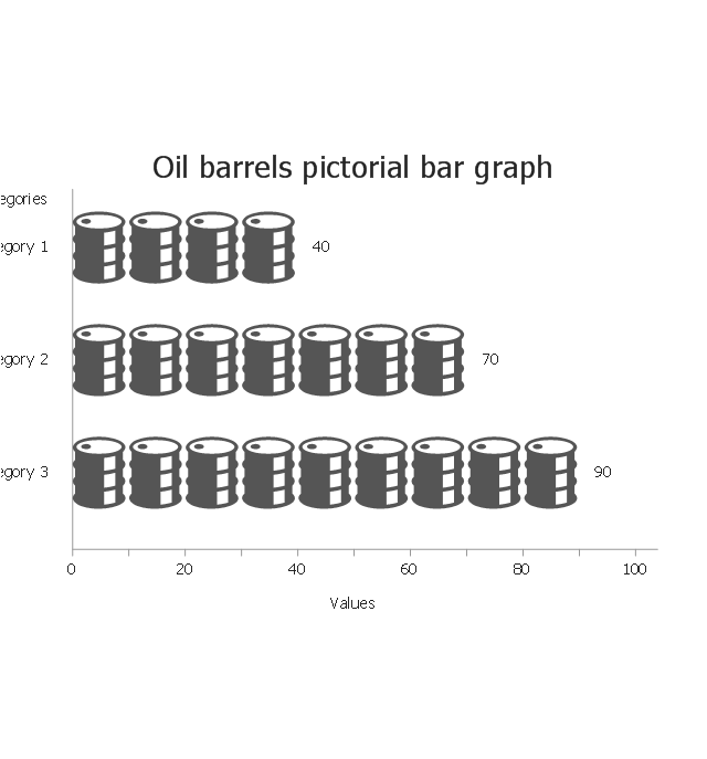 Oil barrels, horizontal pictorial bar graph,