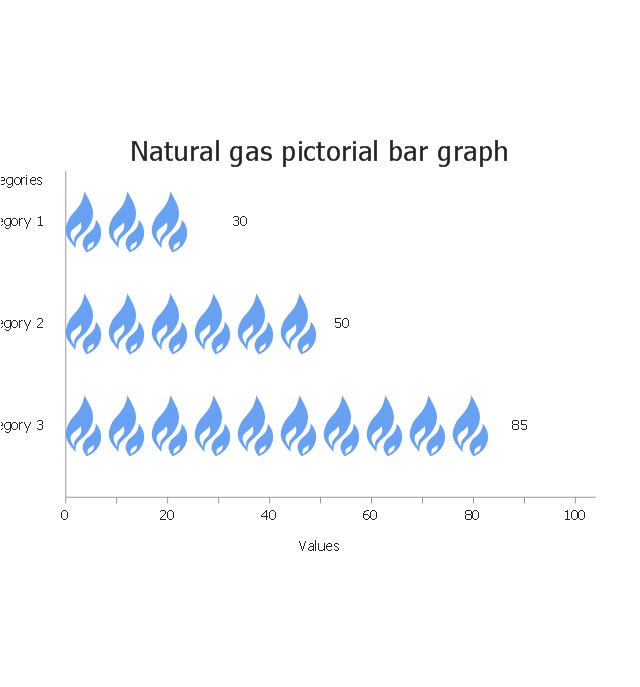 Natural gas, horizontal pictorial bar graph,