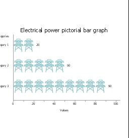 Electrical power, horizontal pictorial bar graph,