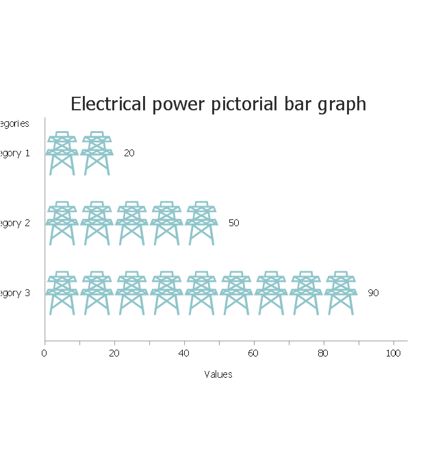 Electrical power, horizontal pictorial bar graph,