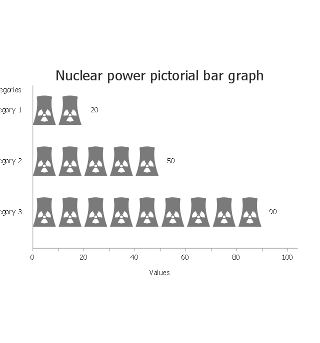 Nuclear power, horizontal pictorial bar graph,