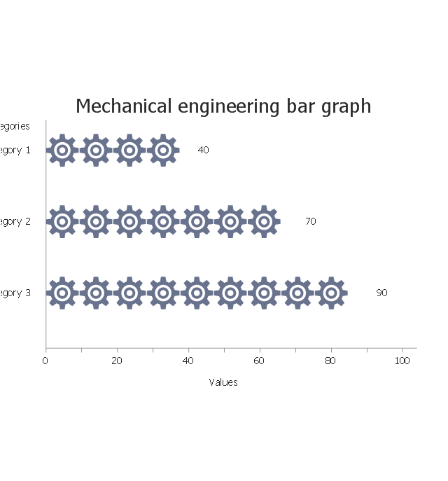 Mechanical engineering, horizontal pictorial bar graph,