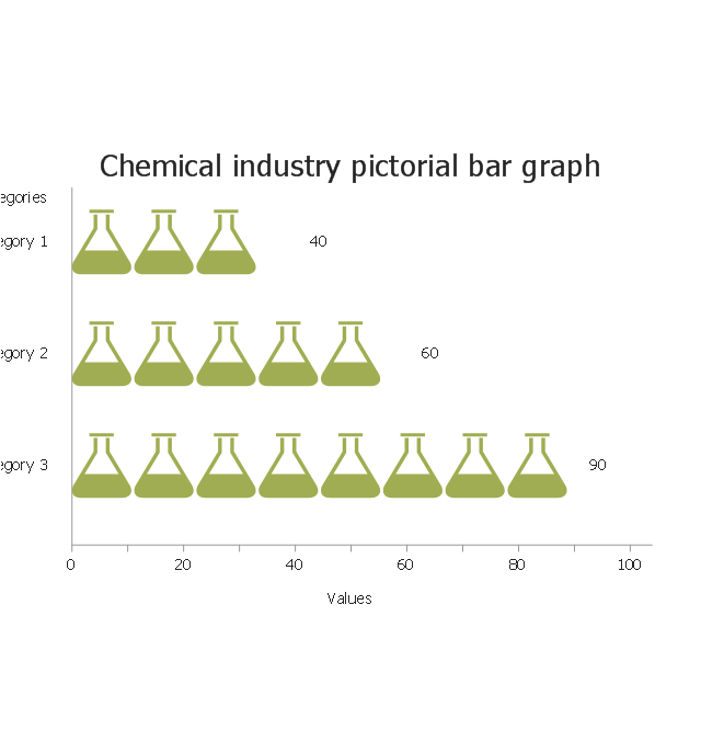 Chemical industry, horizontal pictorial bar graph,