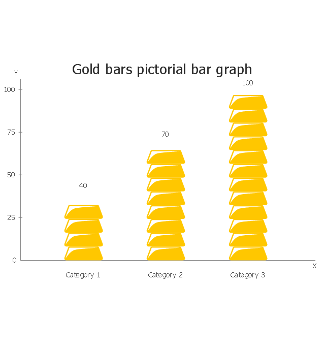 Gold bars, picture bar graph, picture graph, picture chart, pictorial chart,