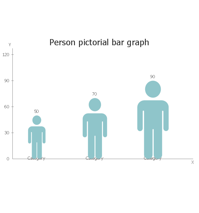 Person, picture bar graph, picture graph, picture chart, pictorial chart,