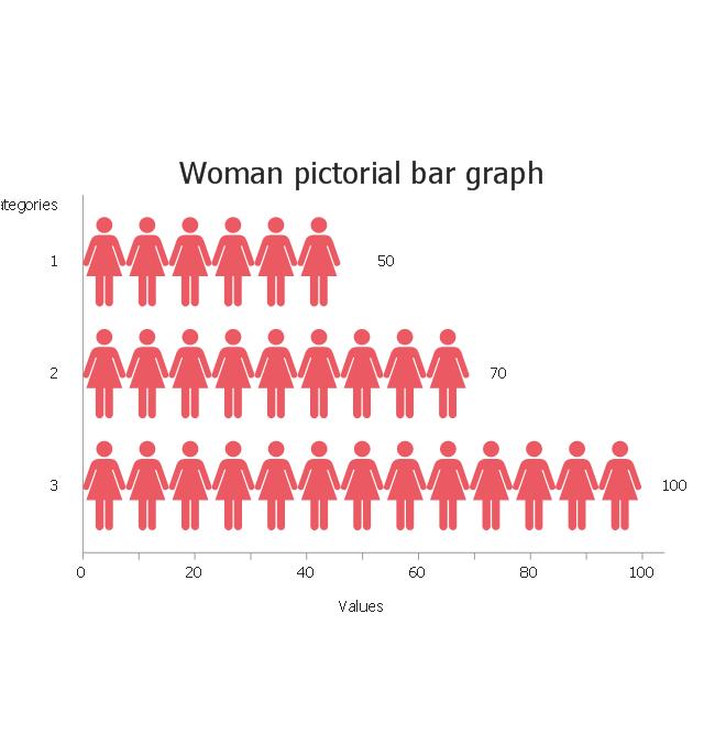 Woman, woman, horizontal pictorial bar graph, horizontal picture graph,