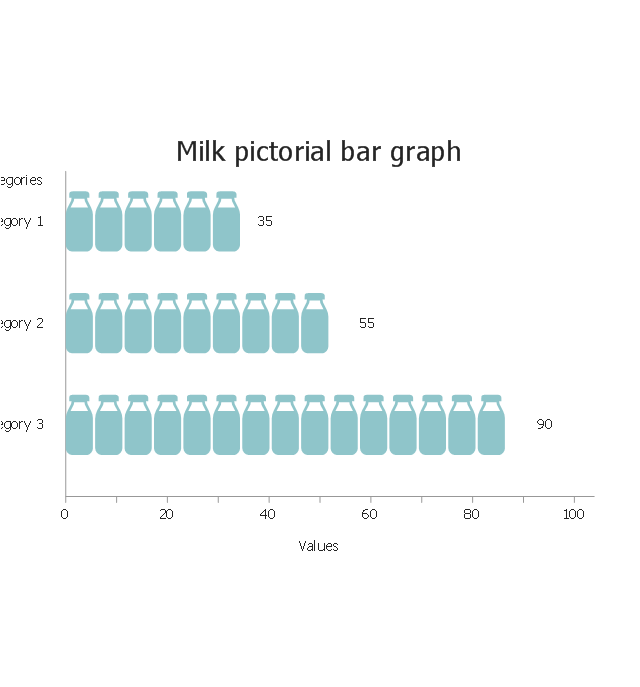 Milk, horizontal pictorial bar graph,