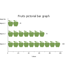 Fruits, horizontal pictorial bar graph,
