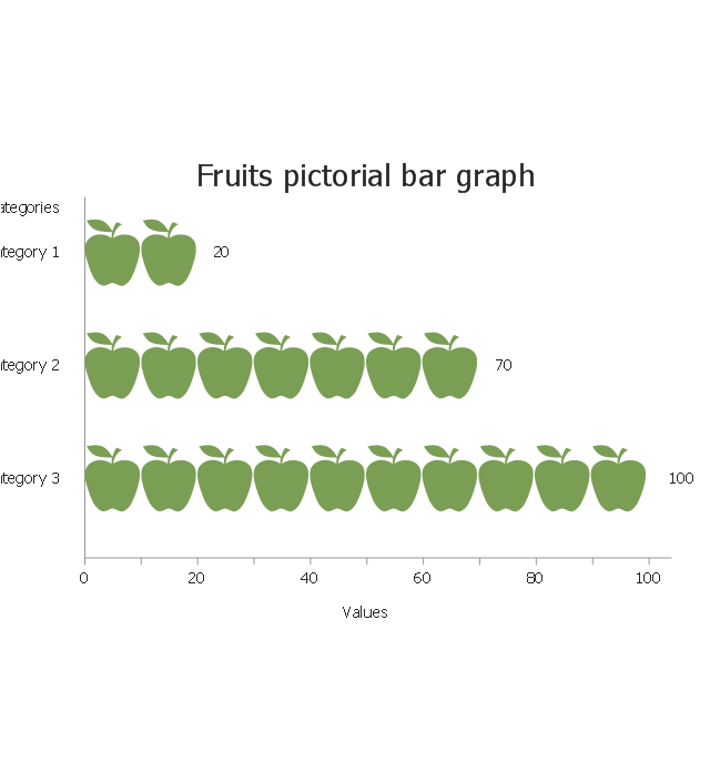 Fruits, horizontal pictorial bar graph,