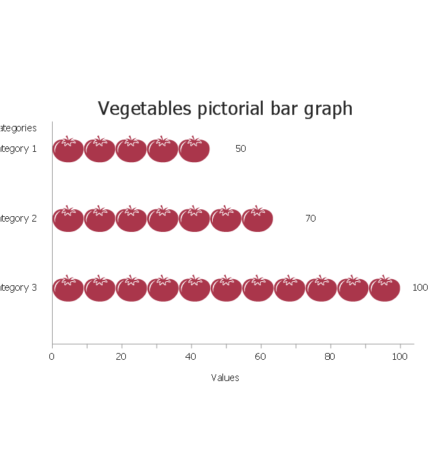 Vegetables, horizontal pictorial bar graph,