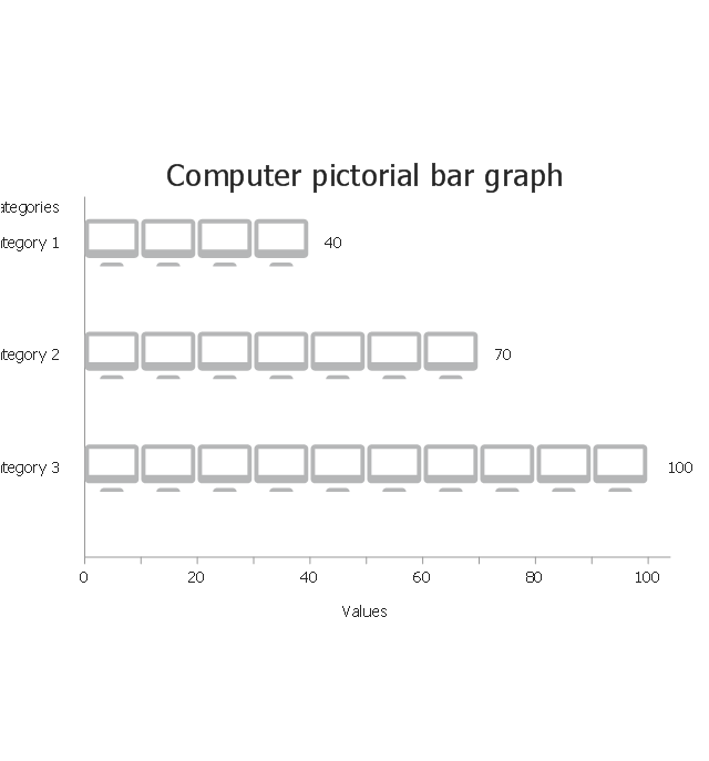 Computer, horizontal pictorial bar graph, computer, monitor,