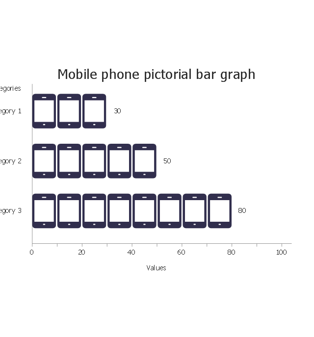 Mobile phone, horizontal pictorial bar graph,
