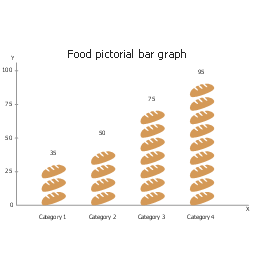 Food, picture bar graph, picture graph, picture chart, pictorial chart,