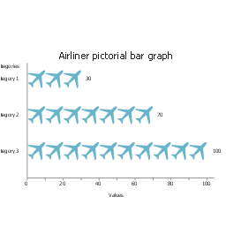 Airliner, horizontal pictorial bar graph,
