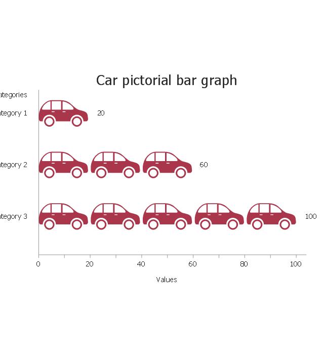 Car, horizontal pictorial bar graph,