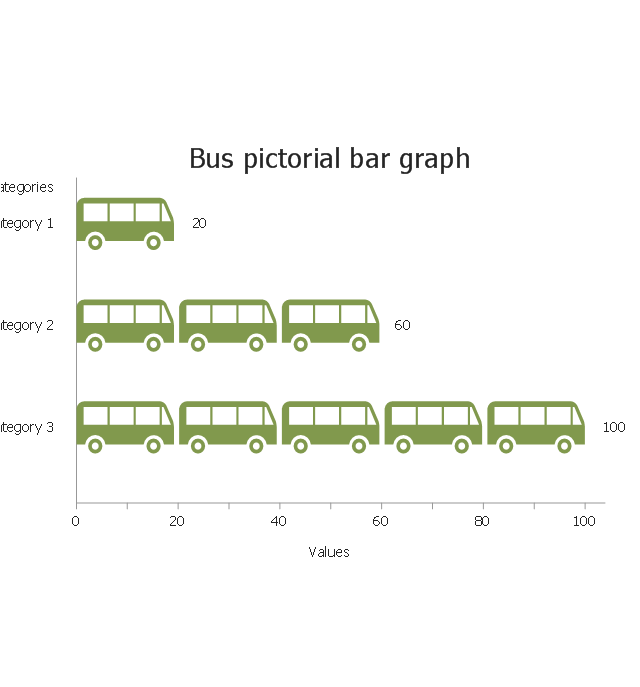 Bus, horizontal pictorial bar graph, bus,