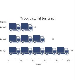 Truck, horizontal pictorial bar graph,