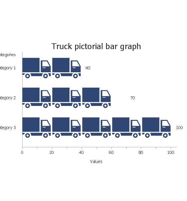 Truck, horizontal pictorial bar graph,