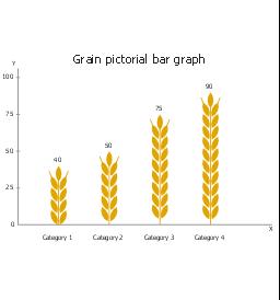 Grain, pictorial bar graph,