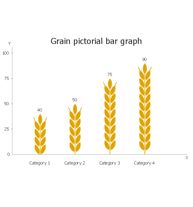 Grain, pictorial bar graph,