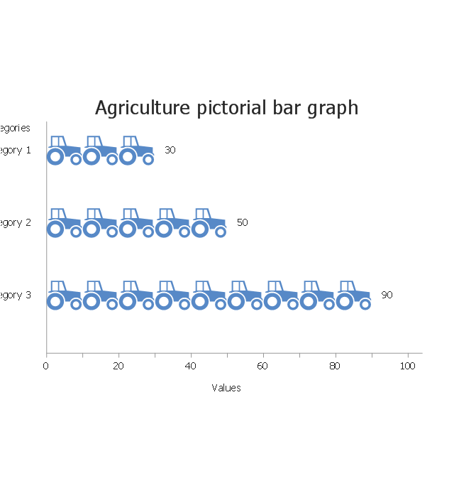Agriculture, horizontal pictorial bar graph,